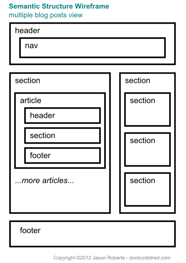 Semantic Structure Wireframe