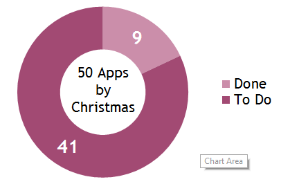 Graph of 50 app progress