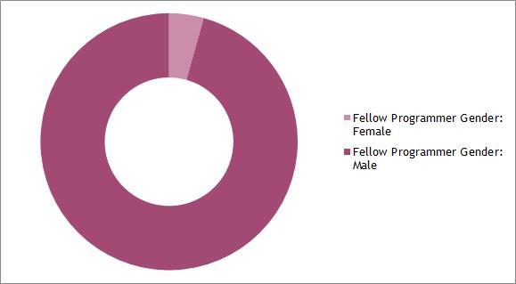 genderfellow