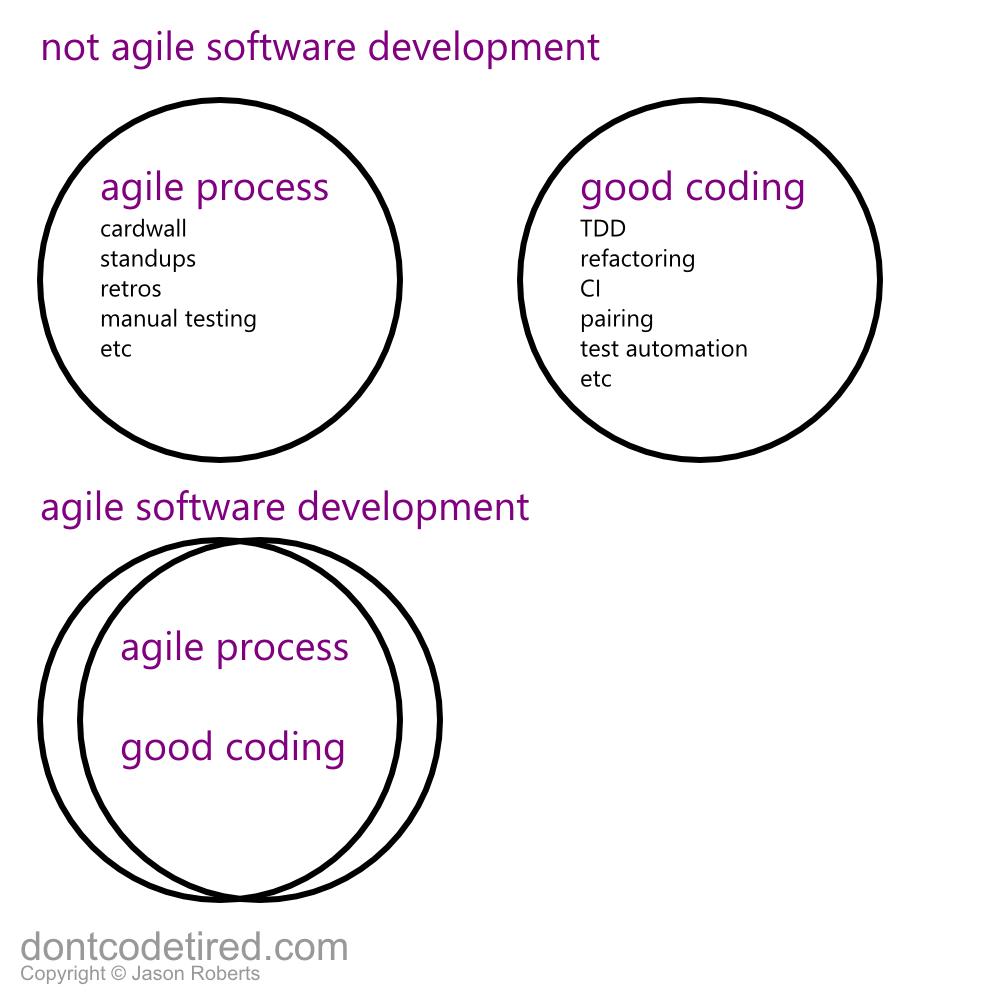 agileprocessandcode