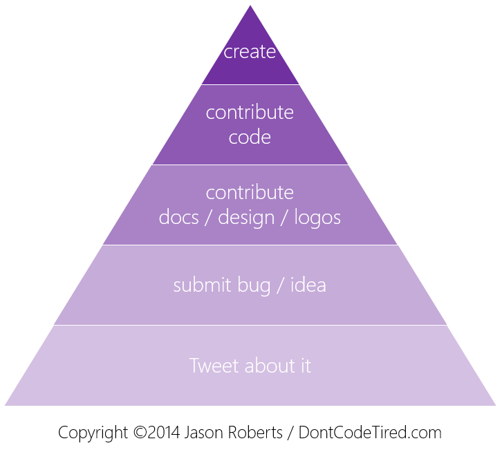 Contributing To Open Source pyramid diagram